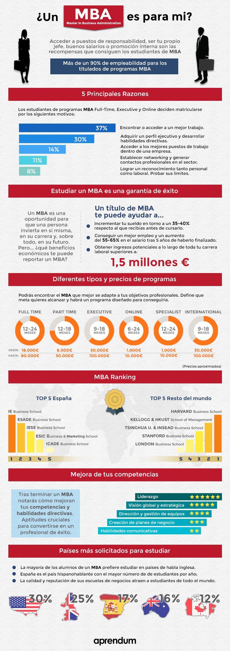 Infografía completa del MBA