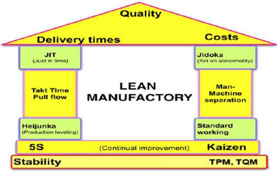 Curso online de Lean Manufacturing
