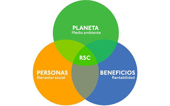 Curso online de Responsabilidad Social Corporativa